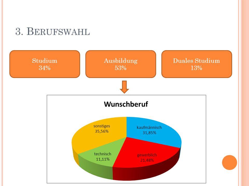 3. B ERUFSWAHL Studium 34% Ausbildung 53% Duales Studium 13%