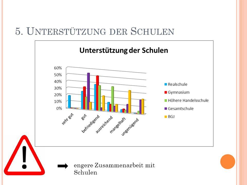 5. U NTERSTÜTZUNG DER S CHULEN engere Zusammenarbeit mit Schulen