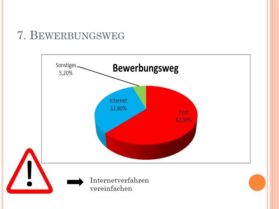 7. B EWERBUNGSWEG Internetverfahren vereinfachen