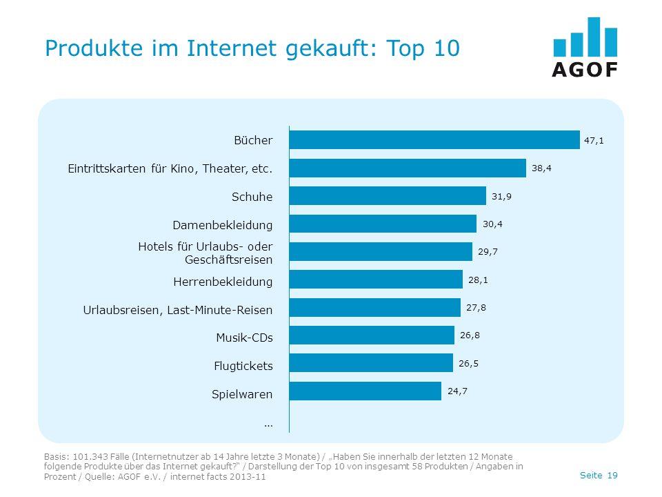 Seite 19 Produkte im Internet gekauft: Top 10 Basis: 101.343 Fälle (Internetnutzer ab 14 Jahre letzte 3 Monate) / Haben Sie innerhalb der letzten 12 Monate folgende Produkte über das Internet gekauft.