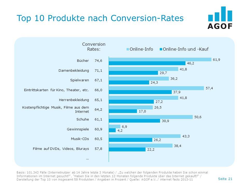 Seite 21 Top 10 Produkte nach Conversion-Rates Basis: 101.343 Fälle (Internetnutzer ab 14 Jahre letzte 3 Monate) / Zu welchen der folgenden Produkte haben Sie schon einmal Informationen im Internet gesucht , Haben Sie in den letzten 12 Monaten folgende Produkte über das Internet gekauft.