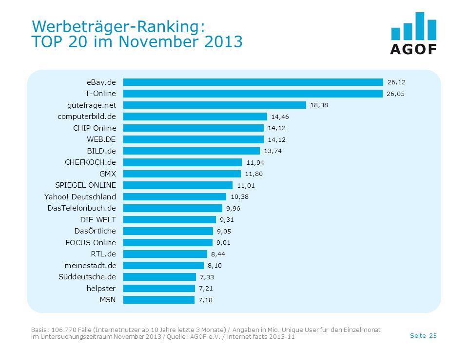 Seite 25 Werbeträger-Ranking: TOP 20 im November 2013 Basis: 106.770 Fälle (Internetnutzer ab 10 Jahre letzte 3 Monate) / Angaben in Mio.