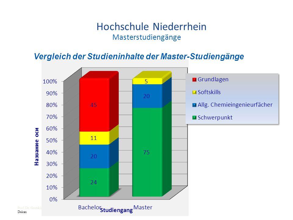 Masterstudiengänge Prof. Dr. Groteklaes Dekan Vergleich der Studieninhalte der Master-Studiengänge Hochschule Niederrhein