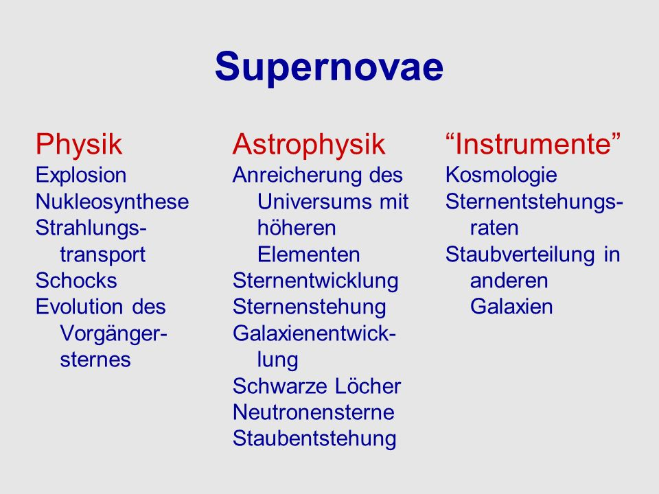Supernovae Physik Explosion Nukleosynthese Strahlungs- transport Schocks Evolution des Vorgänger- sternes Astrophysik Anreicherung des Universums mit