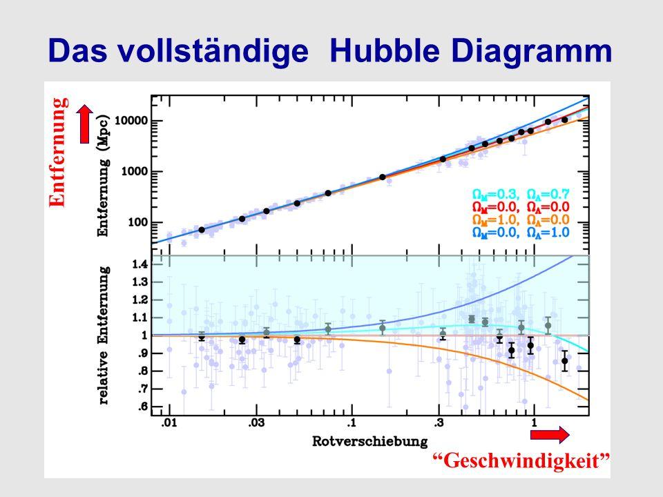 Das vollständige Hubble Diagramm Geschwindigkeit Entfernung