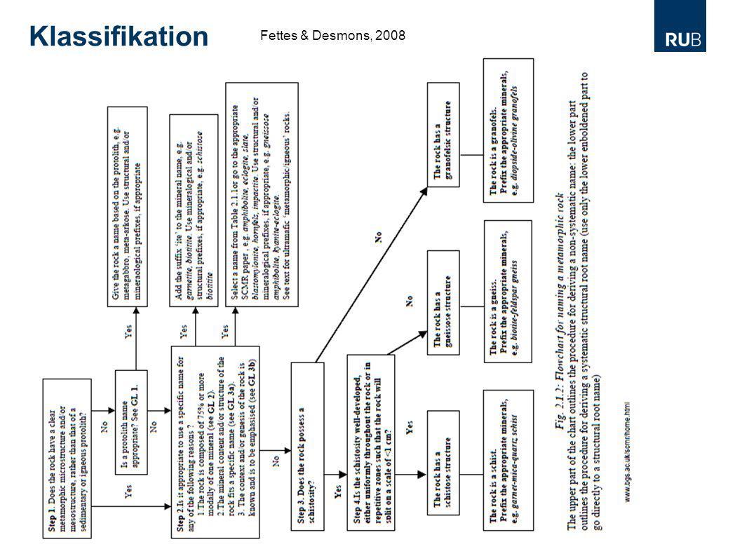 Klassifikation Fettes & Desmons, 2008