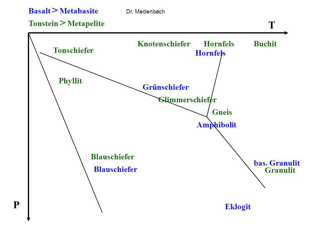 T P Basalt > Metabasite Tonstein > Metapelite Tonschiefer Phyllit Glimmerschiefer Eklogit bas. Granulit Amphibolit Grünschiefer Blauschiefer BuchitHor