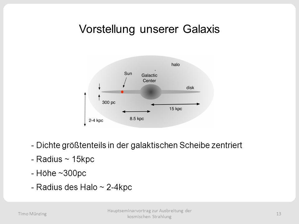 Hauptseminarvortrag zur Ausbreitung der kosmischen Strahlung 13 Vorstellung unserer Galaxis - Dichte größtenteils in der galaktischen Scheibe zentriert - Radius ~ 15kpc - Höhe ~300pc - Radius des Halo ~ 2-4kpc Timo Münzing