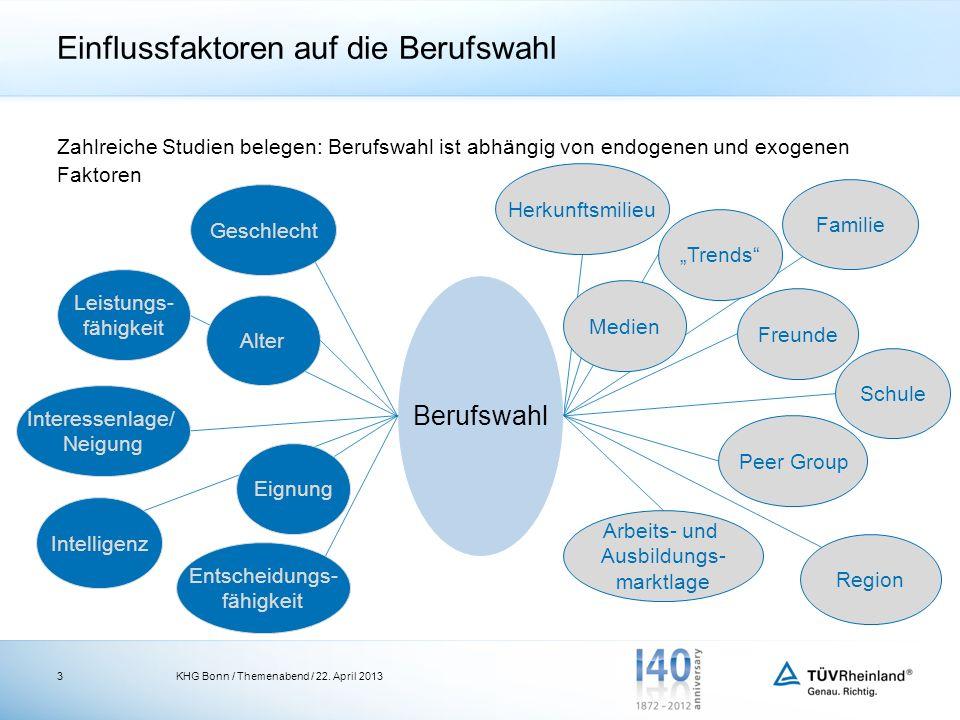 Einflussfaktoren auf die Berufswahl Zahlreiche Studien belegen: Berufswahl ist abhängig von endogenen und exogenen Faktoren KHG Bonn / Themenabend / 2