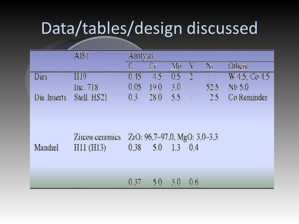 Data/tables/design discussed