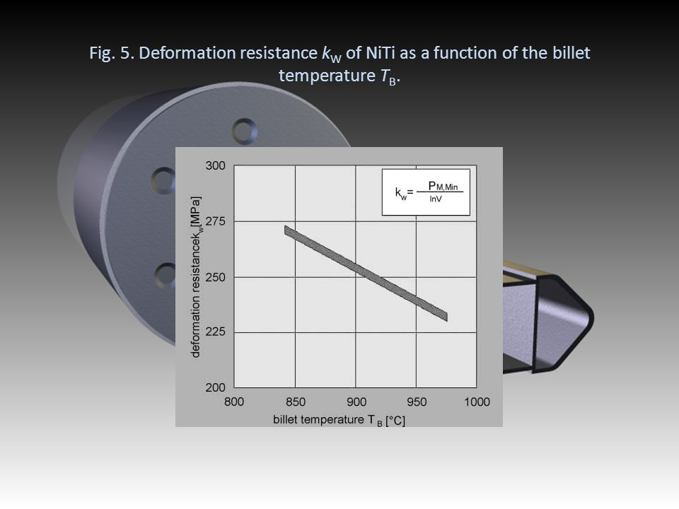 Fig. 5. Deformation resistance k W of NiTi as a function of the billet temperature T B.