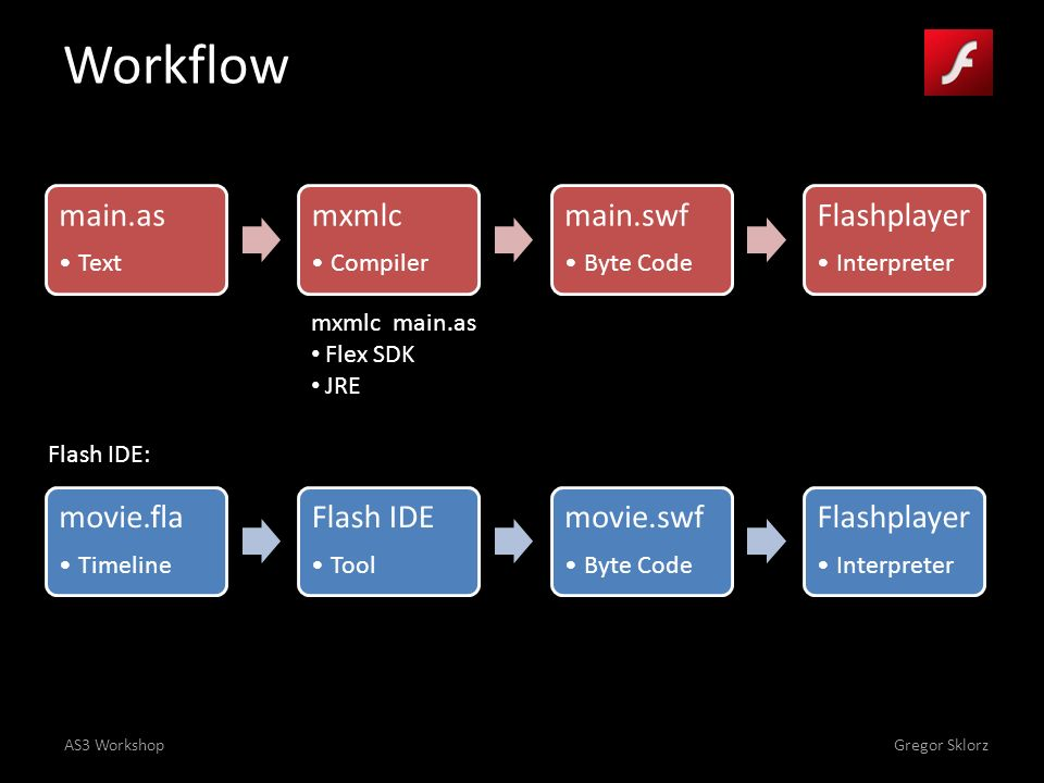 AS3 WorkshopGregor Sklorz Prepare Projektstruktur o main.as o Namespaces Metatags o [SWF(width= 800 , height= 600 , frameRate= 30 , backgroundColor= #FFFFFF )] Keywords o var, new, class, Object, function (constructor) Konsolenausgabe o trace o FlashConnect Referenz: http://help.adobe.com/de_DE/FlashPlatform/reference/actionscript/3/index.html http://help.adobe.com/de_DE/FlashPlatform/reference/actionscript/3/index.html Manual: http://livedocs.adobe.com/flex/3/html/help.html http://livedocs.adobe.com/flex/3/html/help.html