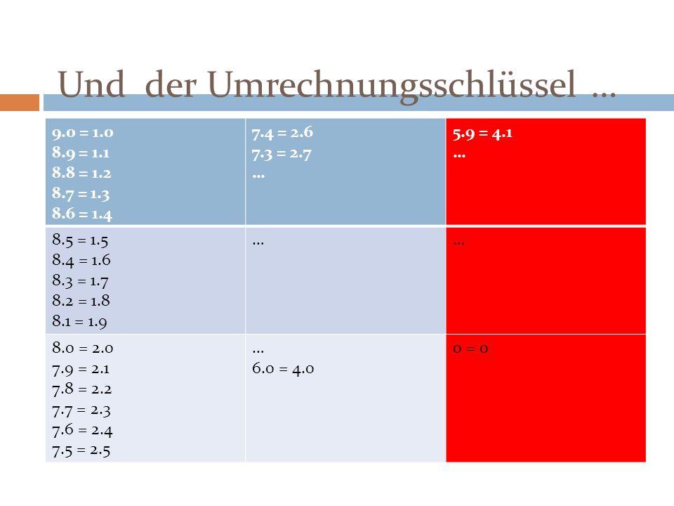 Und der Umrechnungsschlüssel … 9.0 = 1.0 8.9 = 1.1 8.8 = 1.2 8.7 = 1.3 8.6 = 1.4 7.4 = 2.6 7.3 = 2.7 … 5.9 = 4.1 … 8.5 = 1.5 8.4 = 1.6 8.3 = 1.7 8.2 =