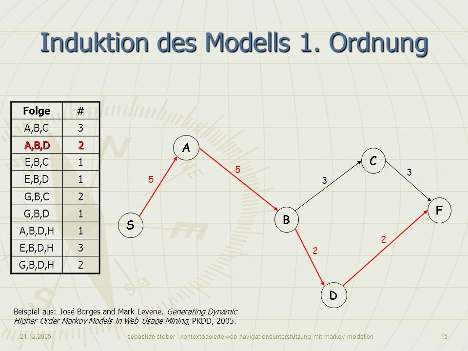21.12.2005sebastian stober - kontextbasierte web-navigationsunterstützung mit markov-modellen15 Induktion des Modells 1. Ordnung Beispiel aus: José Bo