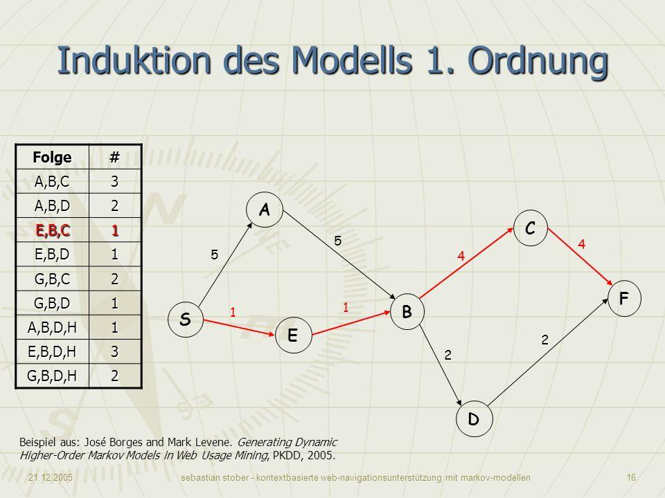 21.12.2005sebastian stober - kontextbasierte web-navigationsunterstützung mit markov-modellen16 Induktion des Modells 1. Ordnung Beispiel aus: José Bo