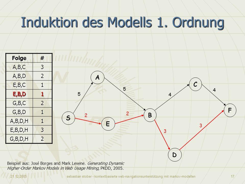 21.12.2005sebastian stober - kontextbasierte web-navigationsunterstützung mit markov-modellen17 Induktion des Modells 1. Ordnung Beispiel aus: José Bo