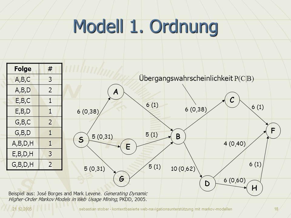 21.12.2005sebastian stober - kontextbasierte web-navigationsunterstützung mit markov-modellen18 Modell 1. Ordnung Beispiel aus: José Borges and Mark L