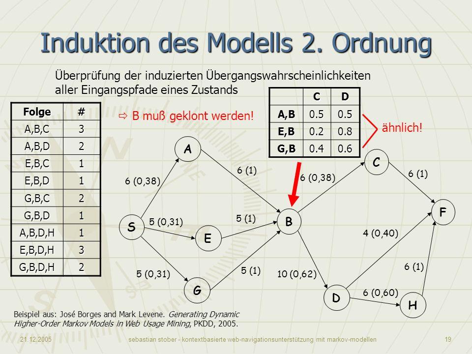 21.12.2005sebastian stober - kontextbasierte web-navigationsunterstützung mit markov-modellen19 Induktion des Modells 2. Ordnung Beispiel aus: José Bo