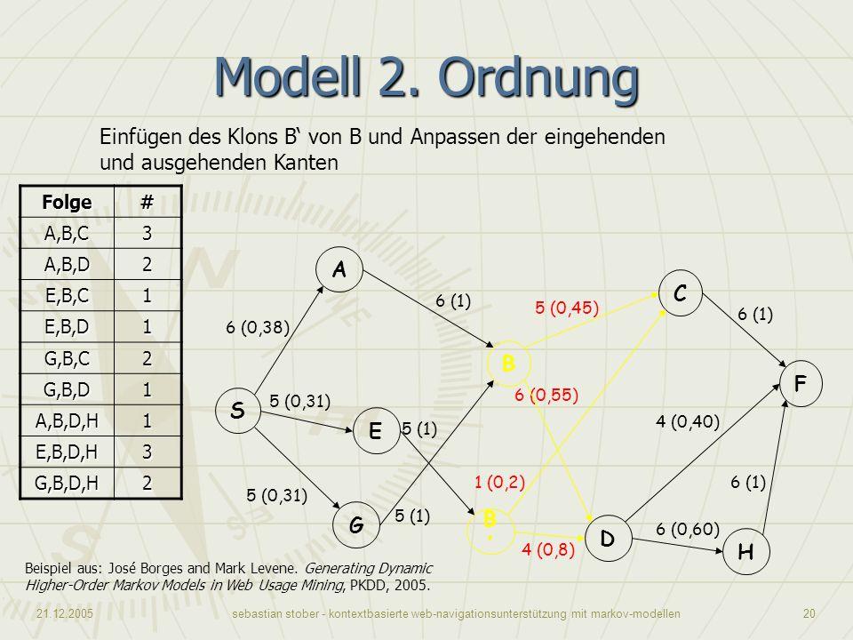 21.12.2005sebastian stober - kontextbasierte web-navigationsunterstützung mit markov-modellen20 Modell 2. Ordnung Beispiel aus: José Borges and Mark L