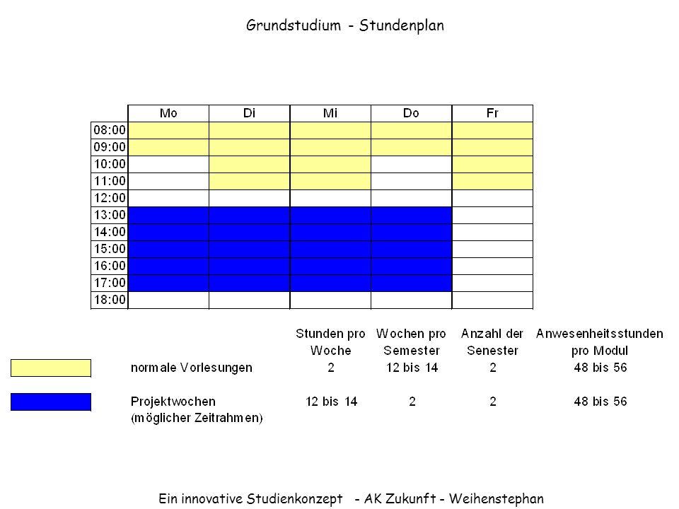Ein innovative Studienkonzept - AK Zukunft - Weihenstephan Grundstudium - Stundenplan
