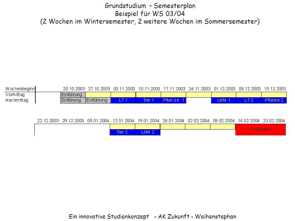 Ein innovative Studienkonzept - AK Zukunft - Weihenstephan Grundstudium – Semesterplan Beispiel für WS 03/04 (2 Wochen im Wintersemester, 2 weitere Wo