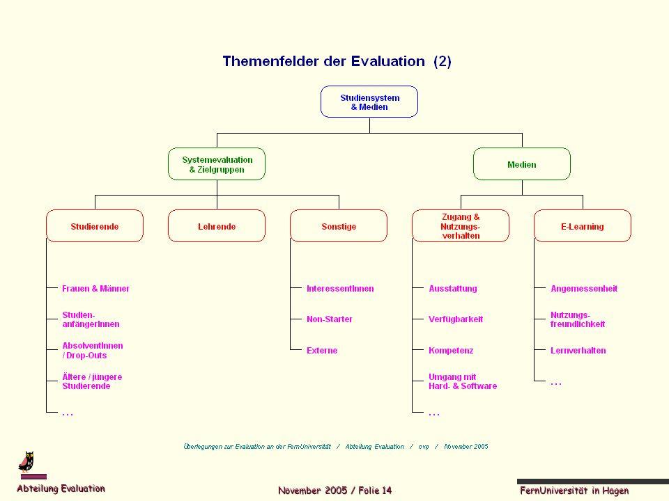 FernUniversität in Hagen Abteilung Evaluation November 2005 / Folie 14