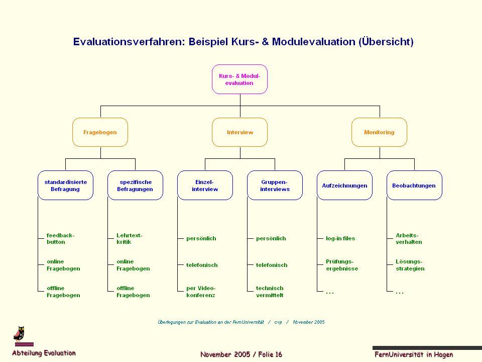 FernUniversität in Hagen Abteilung Evaluation November 2005 / Folie 16