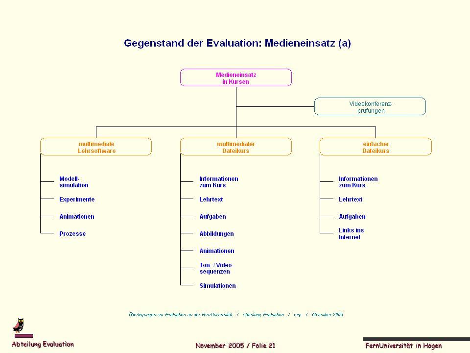 FernUniversität in Hagen Abteilung Evaluation November 2005 / Folie 21