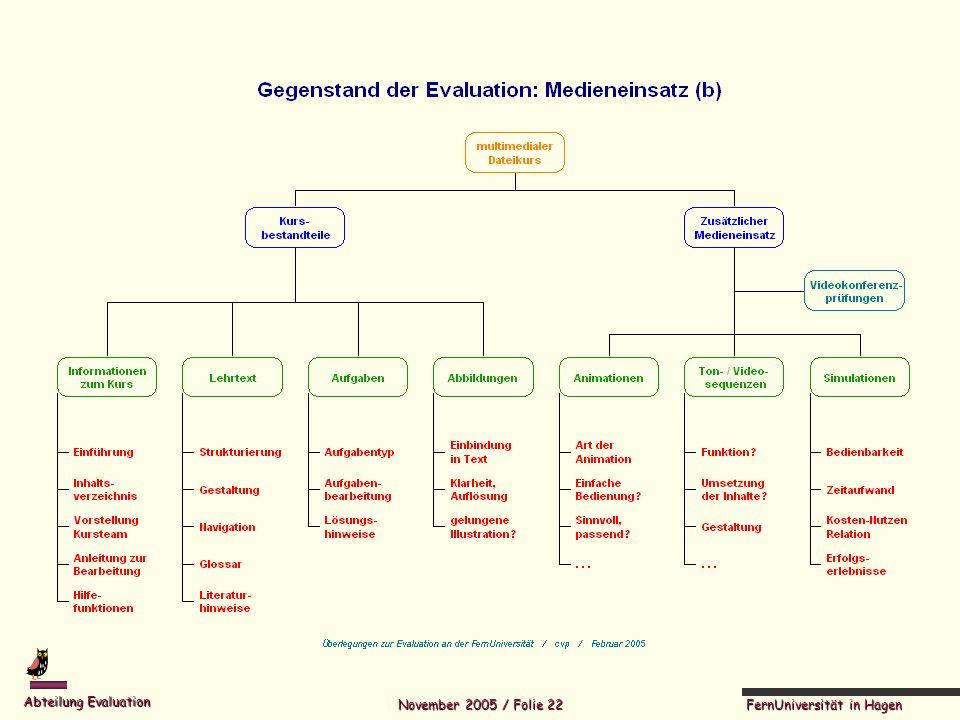 FernUniversität in Hagen Abteilung Evaluation November 2005 / Folie 22