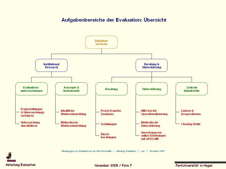 FernUniversität in Hagen Abteilung Evaluation November 2005 / Folie 18