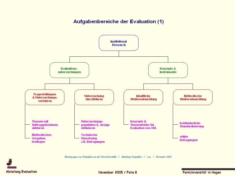 FernUniversität in Hagen Abteilung Evaluation November 2005 / Folie 19 Gegenstände der Evaluation Innerhalb der Themenfelder wendet sich die Evaluation konkreten Untersuchungsgegenständen zu Im Rahmen der Kurs- und Modulevelaution z.B.