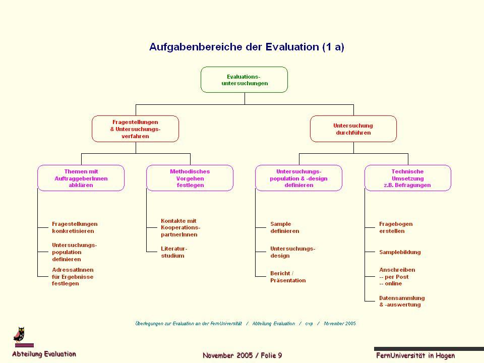 FernUniversität in Hagen Abteilung Evaluation November 2005 / Folie 10
