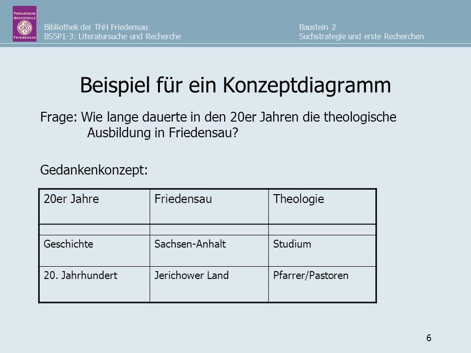 Bibliothek der ThH Friedensau BS5P1-3: Literatursuche und Recherche Baustein 2 Suchstrategie und erste Recherchen 6 Beispiel für ein Konzeptdiagramm F