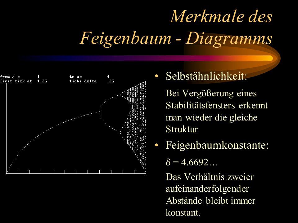 Merkmale des Feigenbaum - Diagramms Selbstähnlichkeit: Bei Vergößerung eines Stabilitätsfensters erkennt man wieder die gleiche Struktur Feigenbaumkonstante: = 4.6692… Das Verhältnis zweier aufeinanderfolgender Abstände bleibt immer konstant.