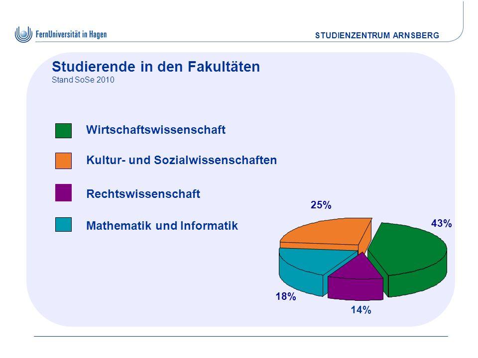 STUDIENZENTRUM ARNSBERG Studierende in den Fakultäten Stand SoSe 2010 Kultur- und Sozialwissenschaften 25% Mathematik und Informatik 18% Wirtschaftswi