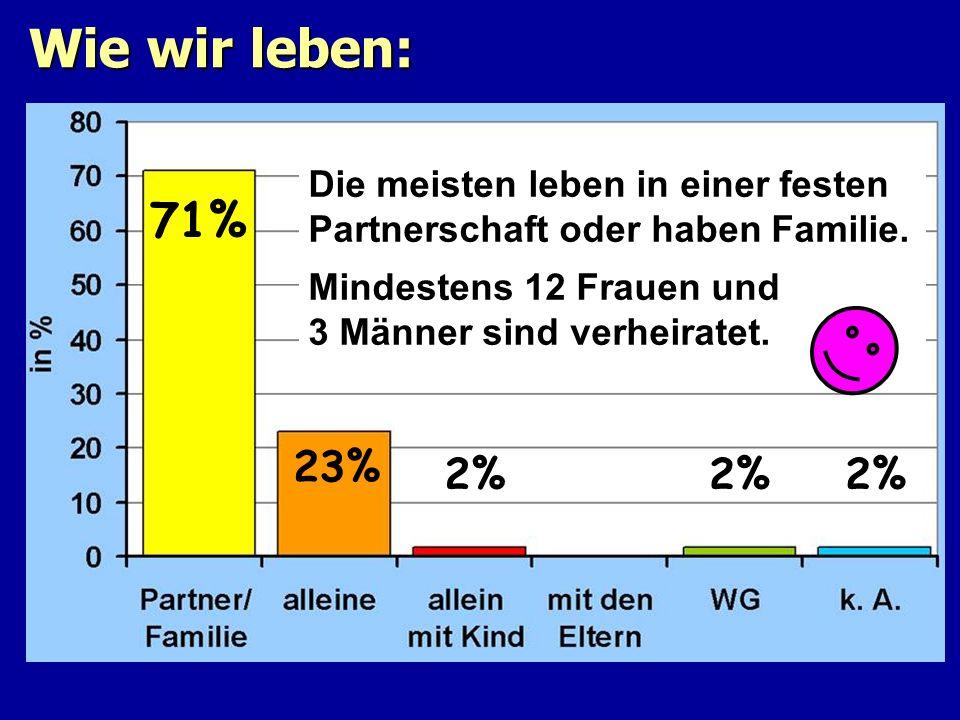 Wie wir leben: 71% 23% 2% Die meisten leben in einer festen Partnerschaft oder haben Familie. Mindestens 12 Frauen und 3 Männer sind verheiratet.
