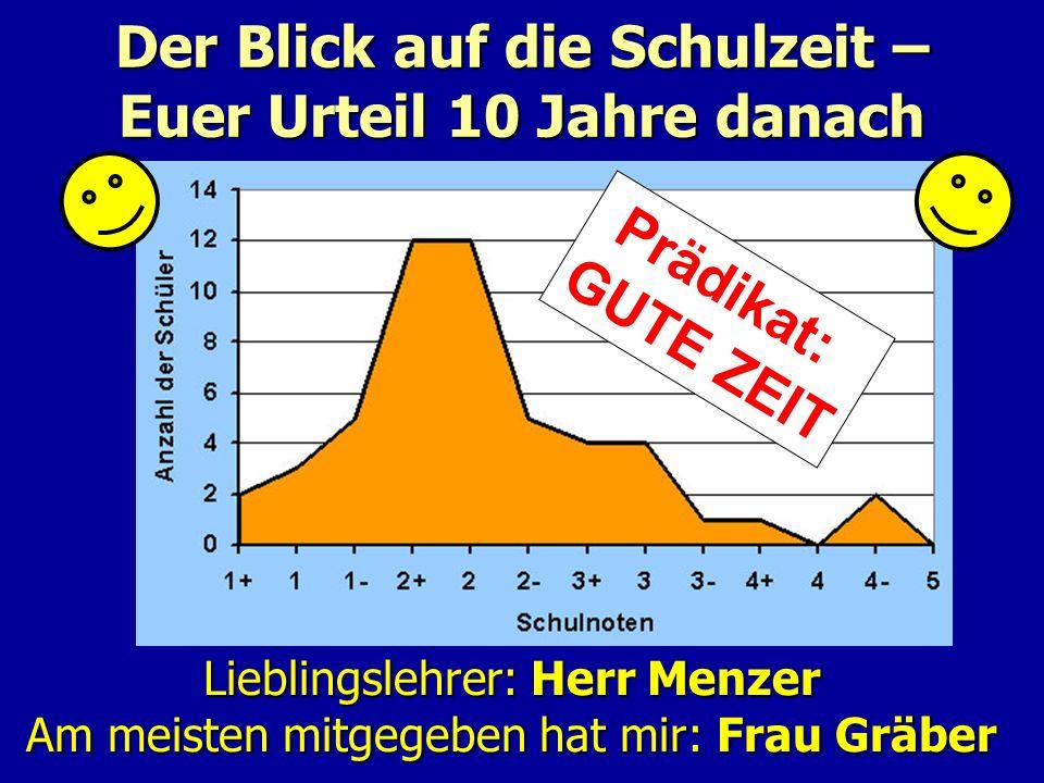 Lieblingslehrer: Herr Menzer Am meisten mitgegeben hat mir: Frau Gräber Der Blick auf die Schulzeit – Euer Urteil 10 Jahre danach Prädikat: GUTE ZEIT