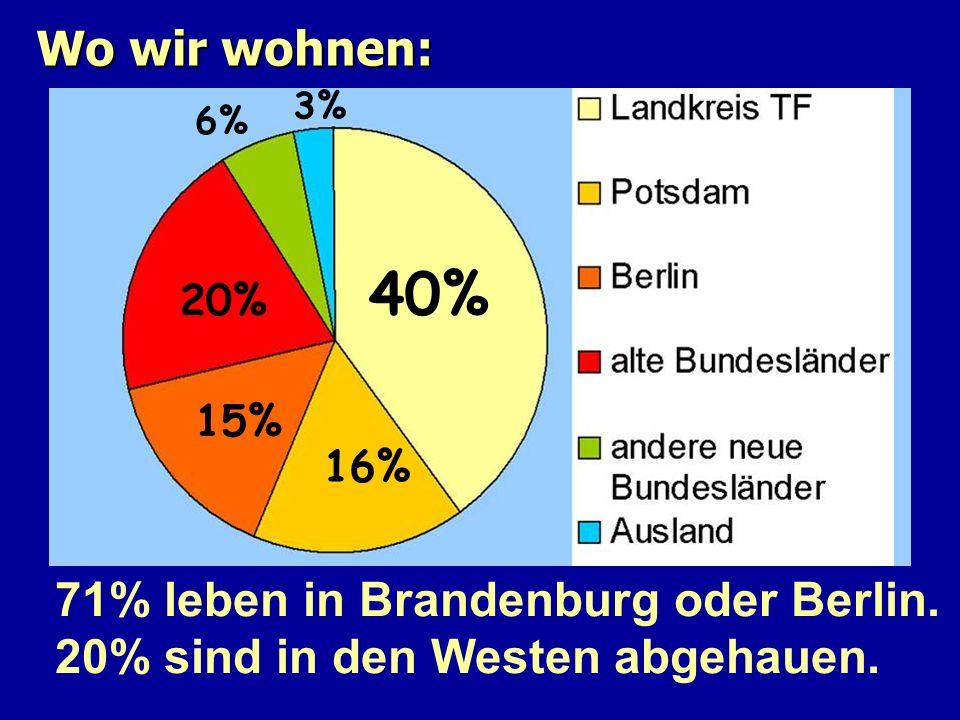 40% 20% 6% 15% 3% 71% leben in Brandenburg oder Berlin. 20% sind in den Westen abgehauen. 16% Wo wir wohnen: