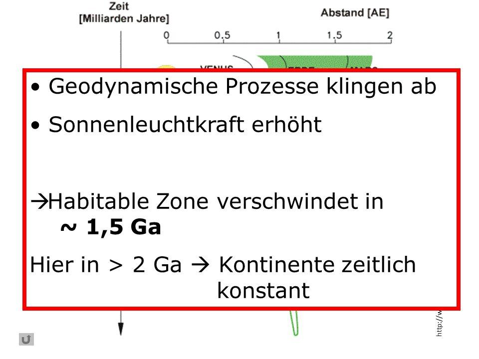 http://www.pik-potsdam.de/~bloh/homepage/suw.html Geodynamische Prozesse klingen ab Sonnenleuchtkraft erhöht Habitable Zone verschwindet in ~ 1,5 Ga H