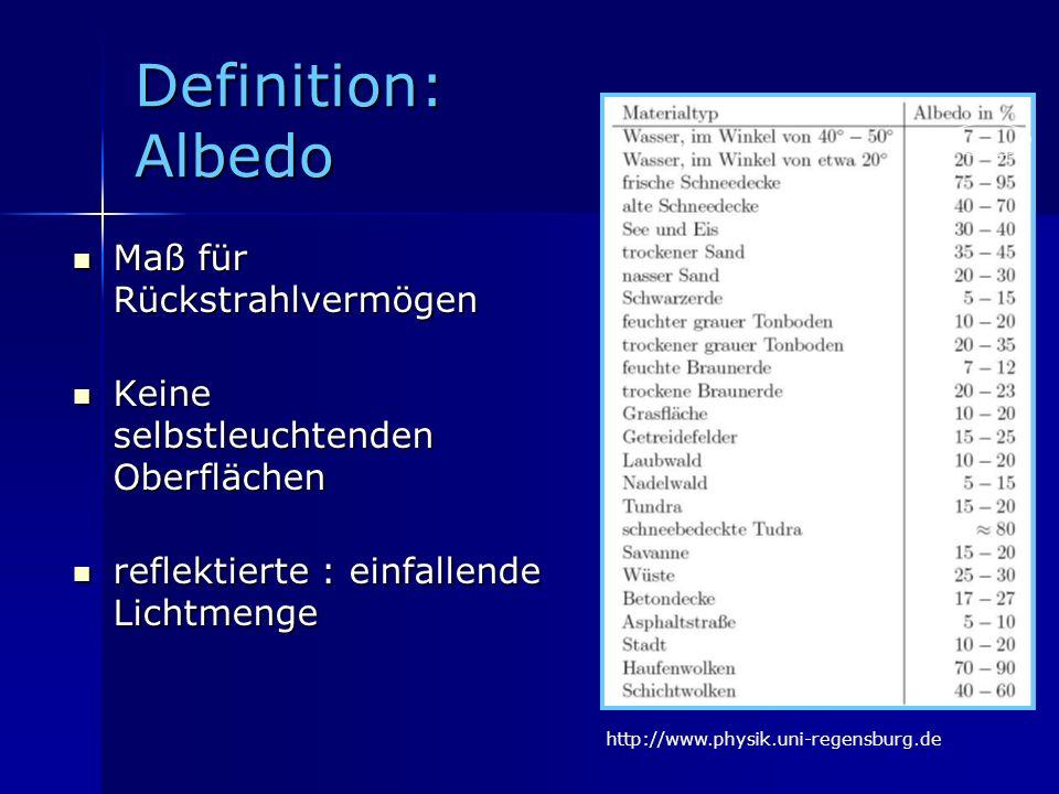 Definition: Albedo Maß für Rückstrahlvermögen Maß für Rückstrahlvermögen Keine selbstleuchtenden Oberflächen Keine selbstleuchtenden Oberflächen refle