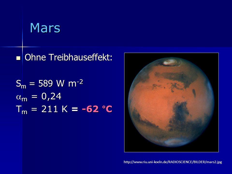 Mars Ohne Treibhauseffekt: Ohne Treibhauseffekt: S m = 589 W m -2 m = 0,24 m = 0,24 T m = 211 K = -62 °C http://www.riu.uni-koeln.de/RADIOSCIENCE/BILD