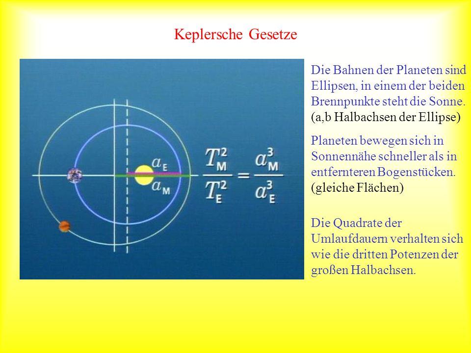 Keplersche Gesetze Die Bahnen der Planeten sind Ellipsen, in einem der beiden Brennpunkte steht die Sonne. (a,b Halbachsen der Ellipse) Planeten beweg