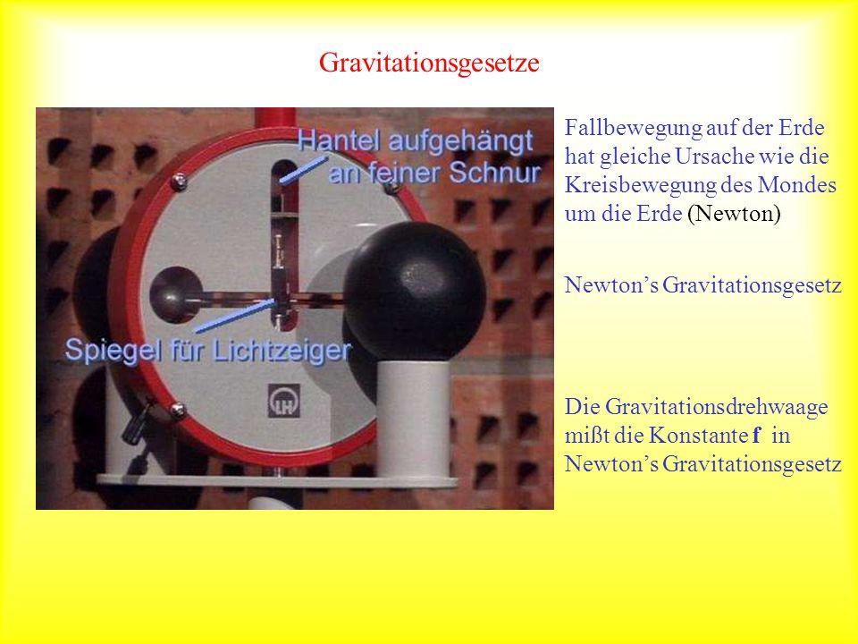Gravitationsgesetze Fallbewegung auf der Erde hat gleiche Ursache wie die Kreisbewegung des Mondes um die Erde (Newton) Newtons Gravitationsgesetz Die