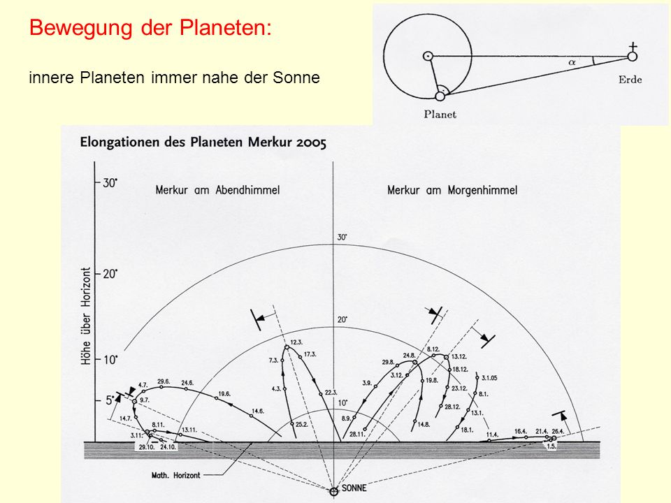 Bewegung der Planeten: innere Planeten immer nahe der Sonne