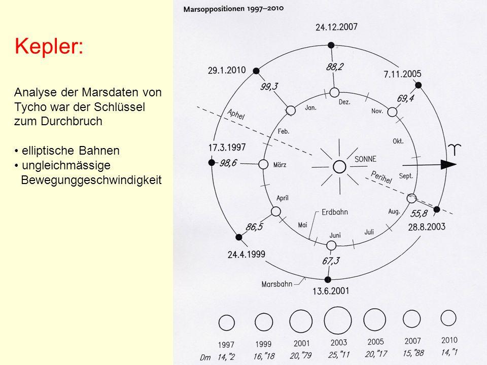 Kepler: Analyse der Marsdaten von Tycho war der Schlüssel zum Durchbruch elliptische Bahnen ungleichmässige Bewegunggeschwindigkeit