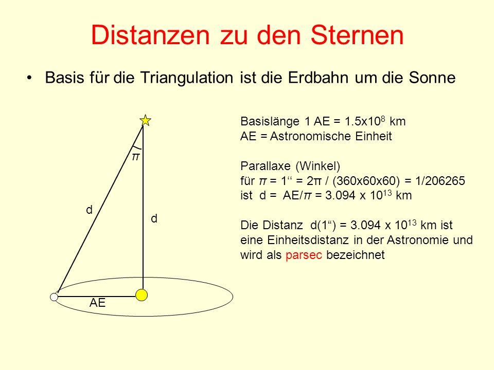 Distanzen zu den Sternen Basis für die Triangulation ist die Erdbahn um die Sonne Basislänge 1 AE = 1.5x10 8 km AE = Astronomische Einheit Parallaxe (