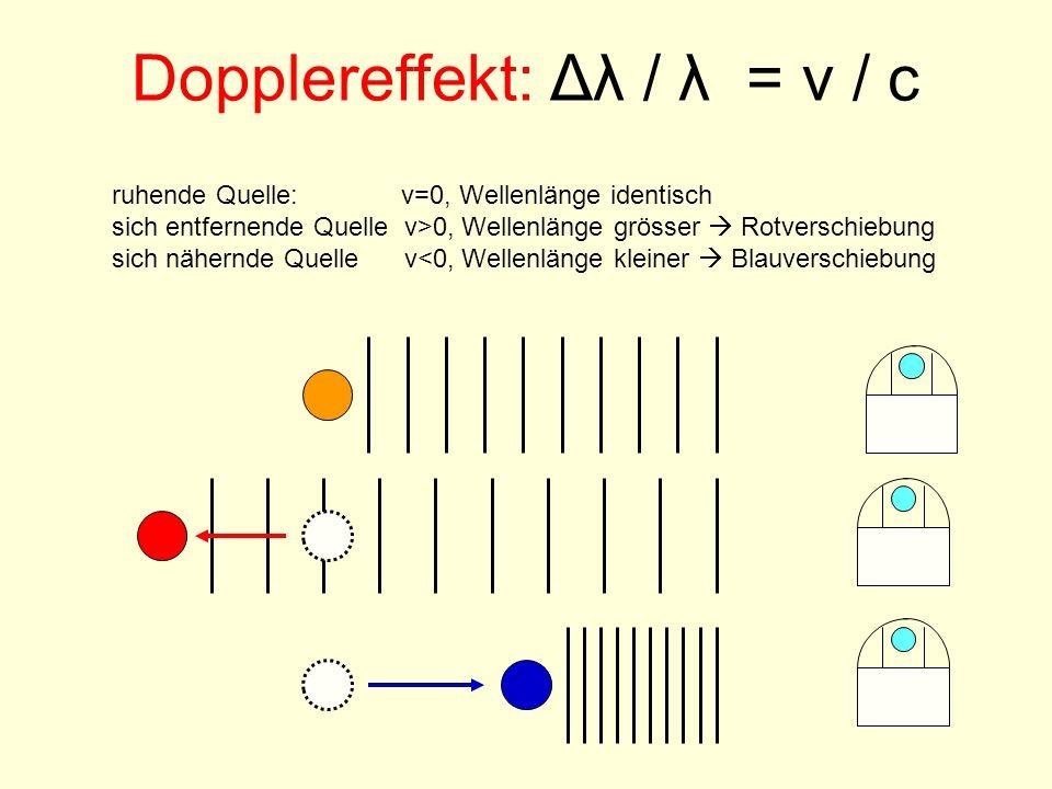 Dopplereffekt: Δλ / λ = v / c ruhende Quelle: v=0, Wellenlänge identisch sich entfernende Quelle v>0, Wellenlänge grösser Rotverschiebung sich nähernd