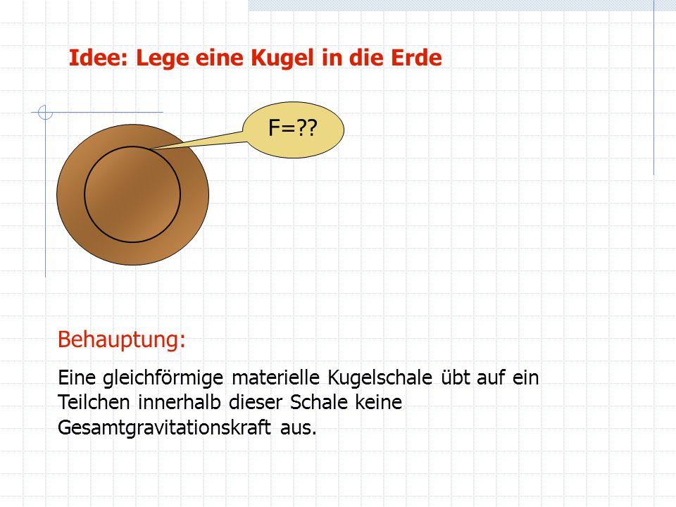 Idee: Lege eine Kugel in die Erde F=?? Behauptung: Eine gleichförmige materielle Kugelschale übt auf ein Teilchen innerhalb dieser Schale keine Gesamt