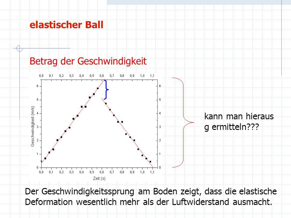 elastischer Ball Betrag der Geschwindigkeit Der Geschwindigkeitssprung am Boden zeigt, dass die elastische Deformation wesentlich mehr als der Luftwid