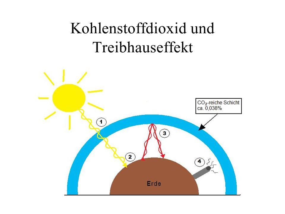 Kohlenstoffdioxid und Treibhauseffekt